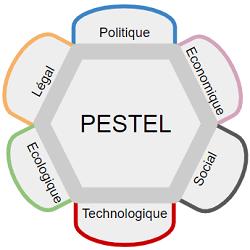 Pestel